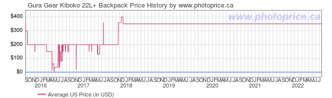 US Price History Graph for Gura Gear Kiboko 22L+ Backpack