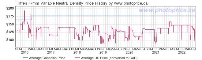 Price History Graph for Tiffen 77mm Variable Neutral Density