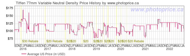 US Price History Graph for Tiffen 77mm Variable Neutral Density