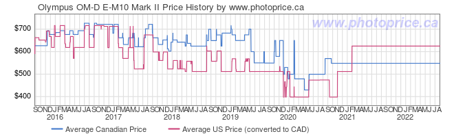 Price History Graph for Olympus OM-D E-M10 Mark II