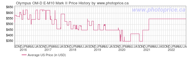 US Price History Graph for Olympus OM-D E-M10 Mark II