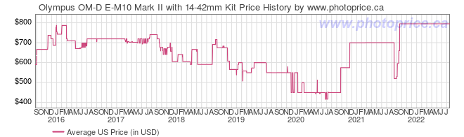 US Price History Graph for Olympus OM-D E-M10 Mark II with 14-42mm Kit