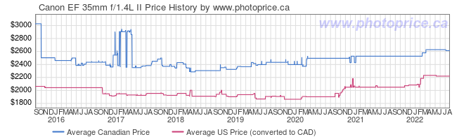 Price History Graph for Canon EF 35mm f/1.4L II