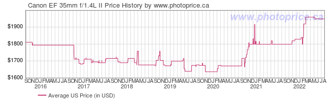 US Price History Graph for Canon EF 35mm f/1.4L II