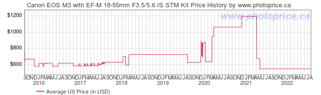 US Price History Graph for Canon EOS M3 with EF-M 18-55mm F3.5/5.6 IS STM Kit
