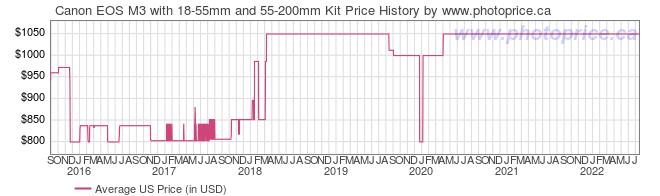 US Price History Graph for Canon EOS M3 with 18-55mm and 55-200mm Kit