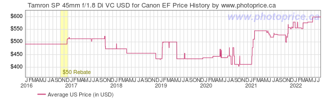 US Price History Graph for Tamron SP 45mm f/1.8 Di VC USD for Canon EF