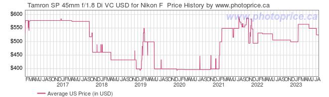 US Price History Graph for Tamron SP 45mm f/1.8 Di VC USD for Nikon F