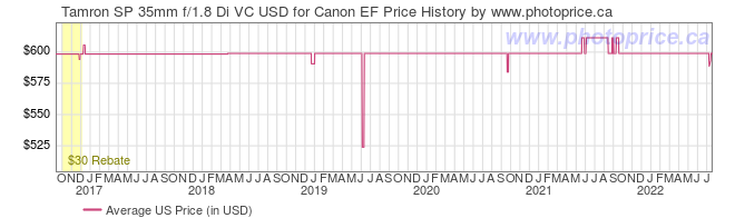 US Price History Graph for Tamron SP 35mm f/1.8 Di VC USD for Canon EF