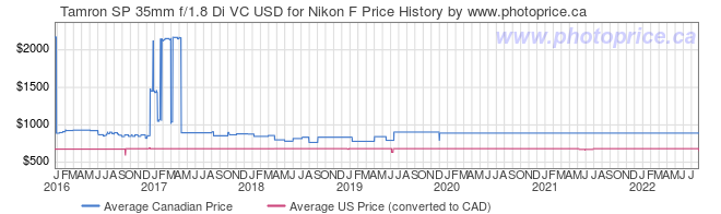 Price History Graph for Tamron SP 35mm f/1.8 Di VC USD for Nikon F