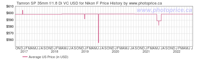 US Price History Graph for Tamron SP 35mm f/1.8 Di VC USD for Nikon F