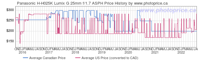 Price History Graph for Panasonic H-H025K Lumix G 25mm f/1.7 ASPH