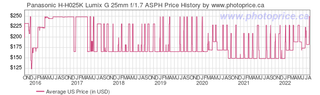 US Price History Graph for Panasonic H-H025K Lumix G 25mm f/1.7 ASPH