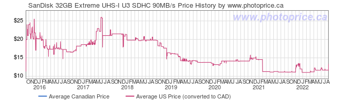 Price History Graph for SanDisk 32GB Extreme UHS-I U3 SDHC 90MB/s