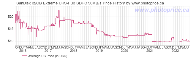 US Price History Graph for SanDisk 32GB Extreme UHS-I U3 SDHC 90MB/s