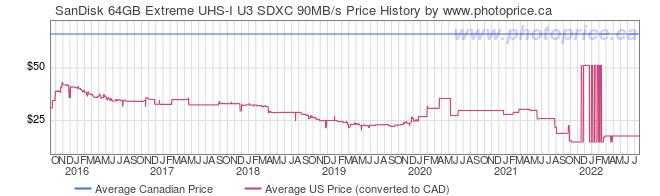 Price History Graph for SanDisk 64GB Extreme UHS-I U3 SDXC 90MB/s