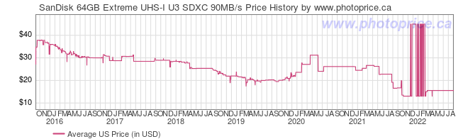 US Price History Graph for SanDisk 64GB Extreme UHS-I U3 SDXC 90MB/s