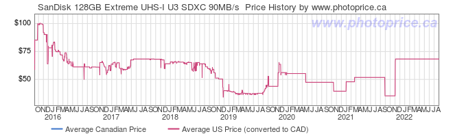 Price History Graph for SanDisk 128GB Extreme UHS-I U3 SDXC 90MB/s