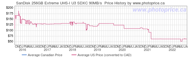 Price History Graph for SanDisk 256GB Extreme UHS-I U3 SDXC 90MB/s