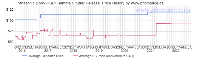 Price History Graph for Panasonic DMW-RSL1 Remote Shutter Release