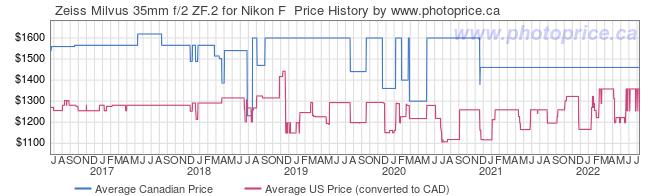 Price History Graph for Zeiss Milvus 35mm f/2 ZF.2 for Nikon F