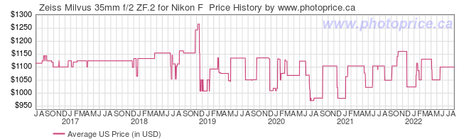 US Price History Graph for Zeiss Milvus 35mm f/2 ZF.2 for Nikon F