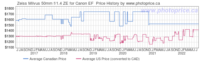 Price History Graph for Zeiss Milvus 50mm f/1.4 ZE for Canon EF
