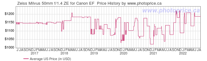 US Price History Graph for Zeiss Milvus 50mm f/1.4 ZE for Canon EF