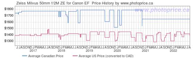 Price History Graph for Zeiss Milvus 50mm f/2M ZE for Canon EF