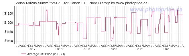 US Price History Graph for Zeiss Milvus 50mm f/2M ZE for Canon EF