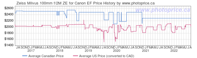 Price History Graph for Zeiss Milvus 100mm f/2M ZE for Canon EF