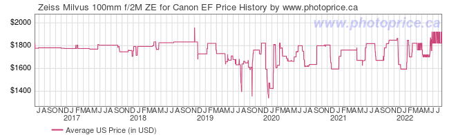 US Price History Graph for Zeiss Milvus 100mm f/2M ZE for Canon EF