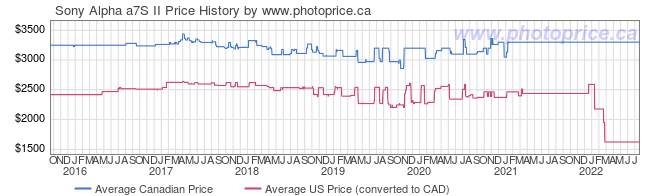Price History Graph for Sony Alpha a7S II