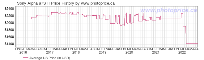 US Price History Graph for Sony Alpha a7S II