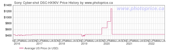US Price History Graph for Sony Cyber-shot DSC-HX90V