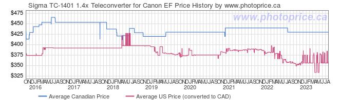 Price History Graph for Sigma TC-1401 1.4x Teleconverter for Canon EF