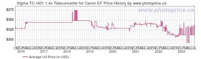 US Price History Graph for Sigma TC-1401 1.4x Teleconverter for Canon EF