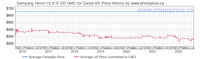 Price History Graph for Samyang 14mm f/2.8 IF ED UMC for Canon EF