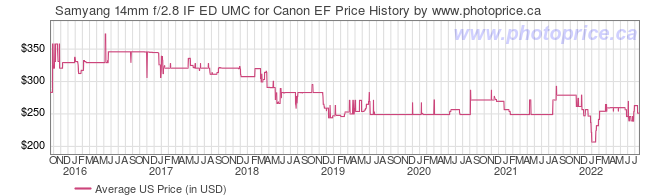 US Price History Graph for Samyang 14mm f/2.8 IF ED UMC for Canon EF