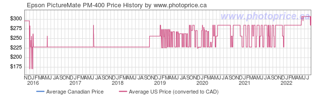 Price History Graph for Epson PictureMate PM-400