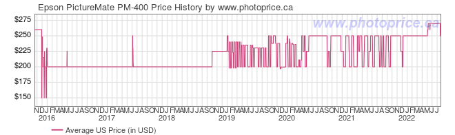 US Price History Graph for Epson PictureMate PM-400