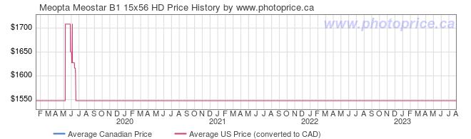 Price History Graph for Meopta Meostar B1 15x56 HD