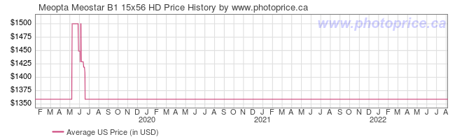 US Price History Graph for Meopta Meostar B1 15x56 HD