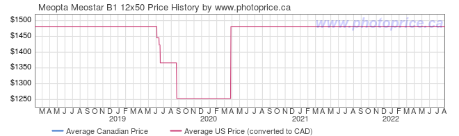 Price History Graph for Meopta Meostar B1 12x50