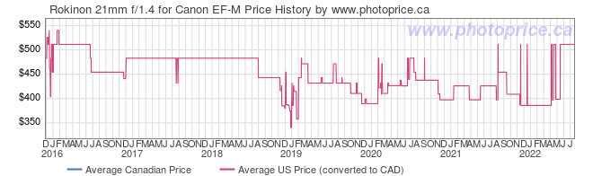 Price History Graph for Rokinon 21mm f/1.4 for Canon EF-M