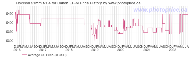 US Price History Graph for Rokinon 21mm f/1.4 for Canon EF-M