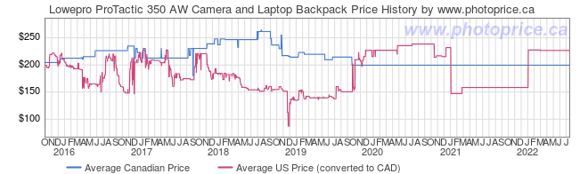 Price History Graph for Lowepro ProTactic 350 AW Camera and Laptop Backpack