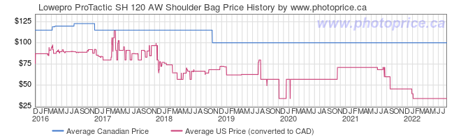 Price History Graph for Lowepro ProTactic SH 120 AW Shoulder Bag