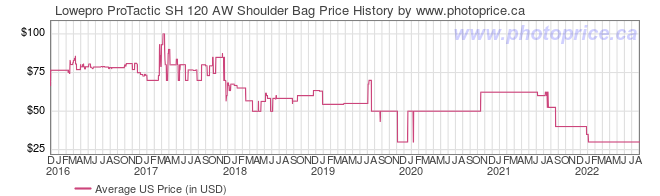 US Price History Graph for Lowepro ProTactic SH 120 AW Shoulder Bag