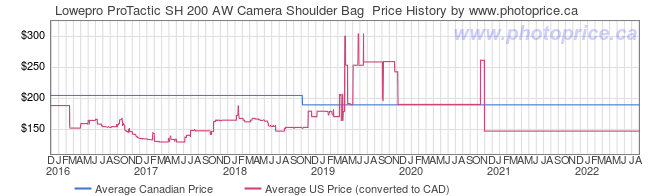 Price History Graph for Lowepro ProTactic SH 200 AW Camera Shoulder Bag